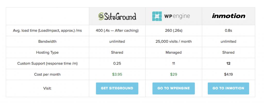 Best WordPress Hosting Comparison