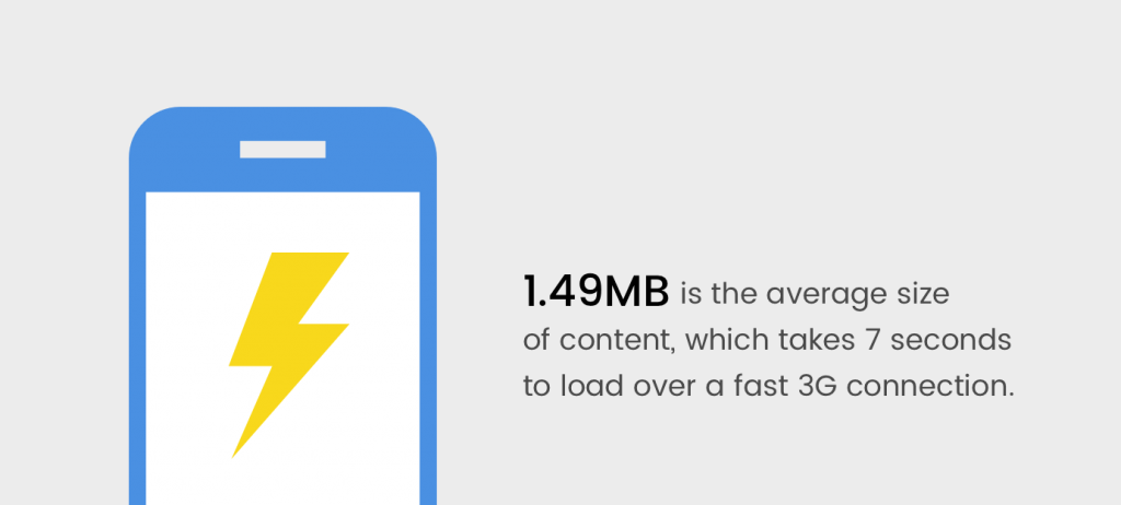"Source: ""The need for mobile speed"" report by DoubleClick."