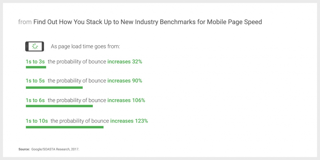 mobile-page-speed-and-bounce-rate