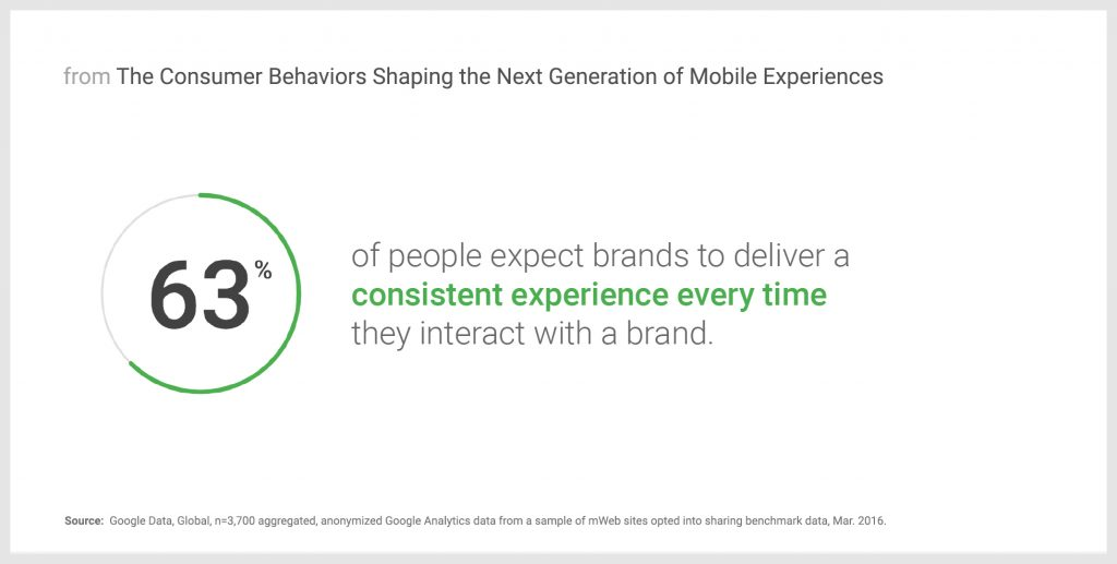 Brands delivering a consistent experience every time - ThinkwithGoogle