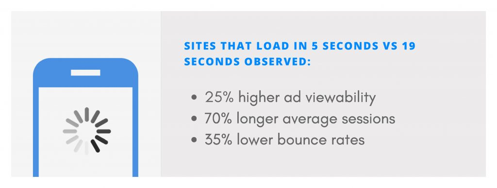 Fast mobile sites have greater page views per visit