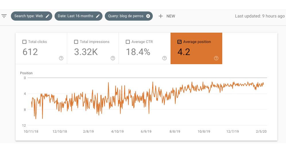 """Average ranking of """"blog de perros"""" keywords"""