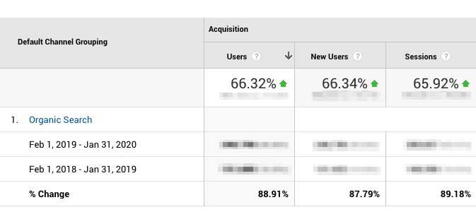 Growth of organic search (88,91%) comparing before and after Frontity.